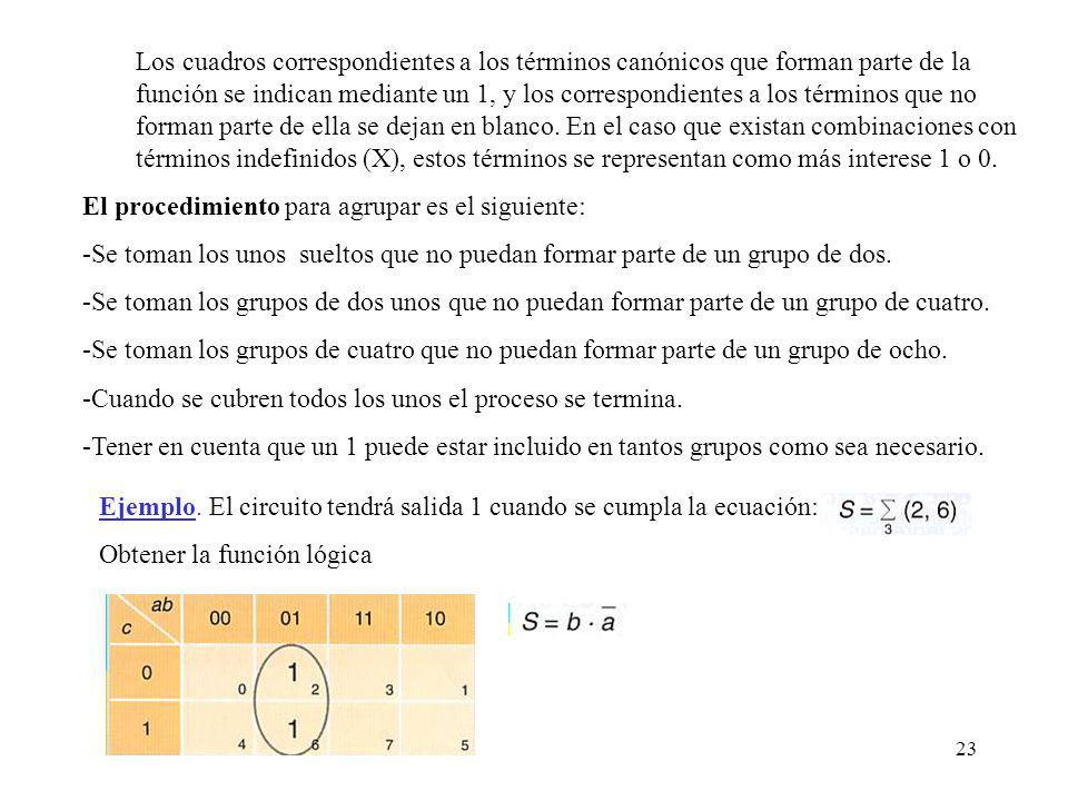 23 Los cuadros correspondientes a los términos canónicos que forman parte de la función se indican mediante un 1, y los correspondientes a los términos que no forman parte de ella se dejan en blanco.