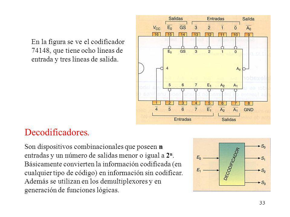 33 En la figura se ve el codificador 74148, que tiene ocho líneas de entrada y tres líneas de salida.