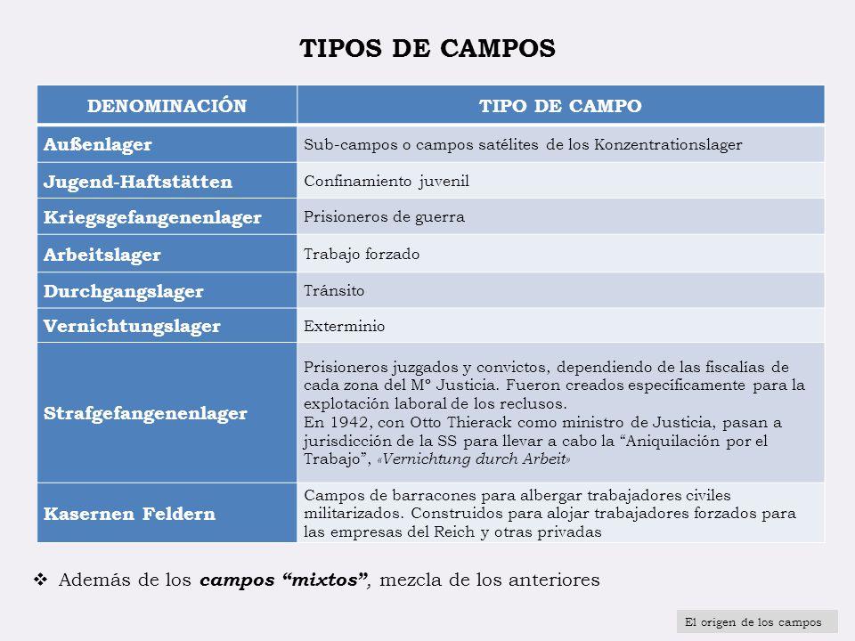 TIPOS DE CAMPOS DENOMINACIÓNTIPO DE CAMPO Außenlager Sub-campos o campos satélites de los Konzentrationslager Jugend-Haftstätten Confinamiento juvenil