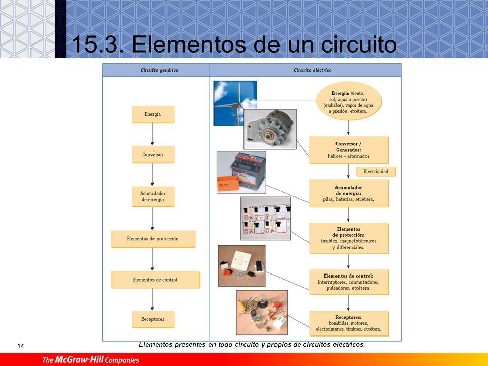 14 15.3. Elementos de un circuito Elementos presentes en todo circuito y propios de circuitos eléctricos.