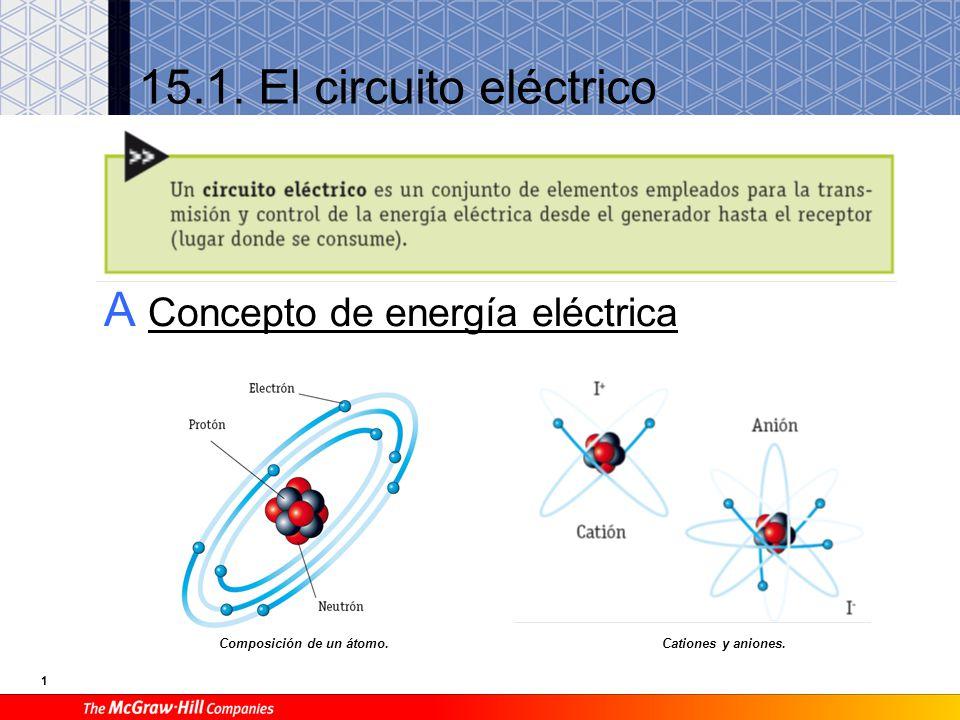 1 15.1.El circuito eléctrico A Concepto de energía eléctrica Composición de un átomo.