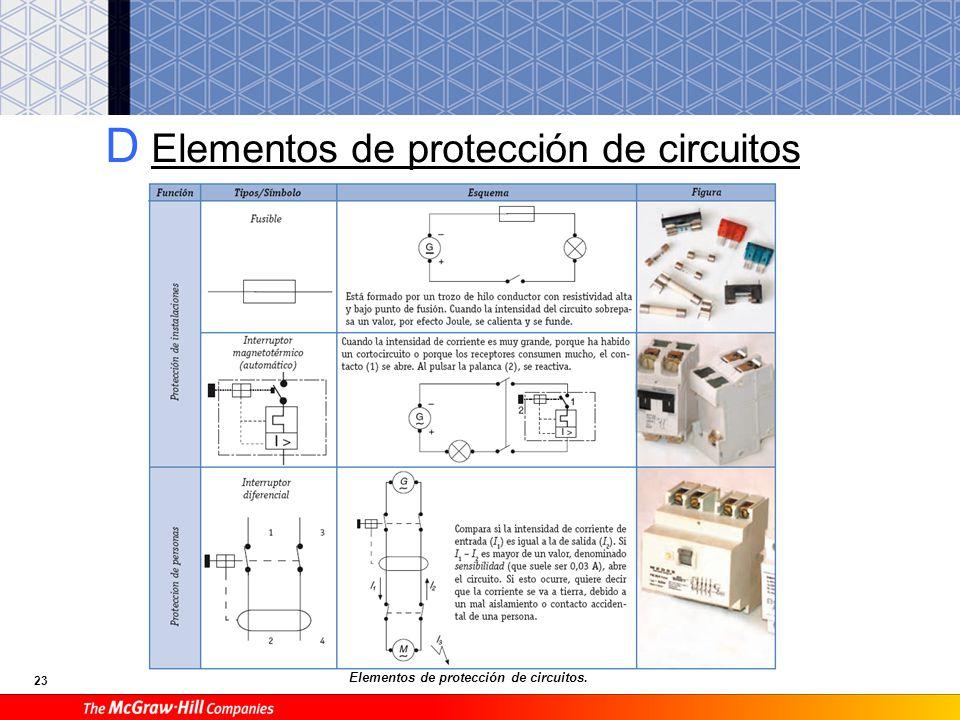 23 D Elementos de protección de circuitos Elementos de protección de circuitos.
