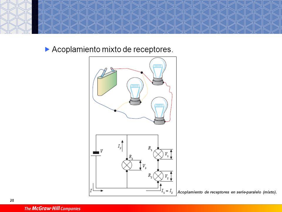 28 Acoplamiento mixto de receptores. Acoplamiento de receptores en serie-paralelo (mixto).