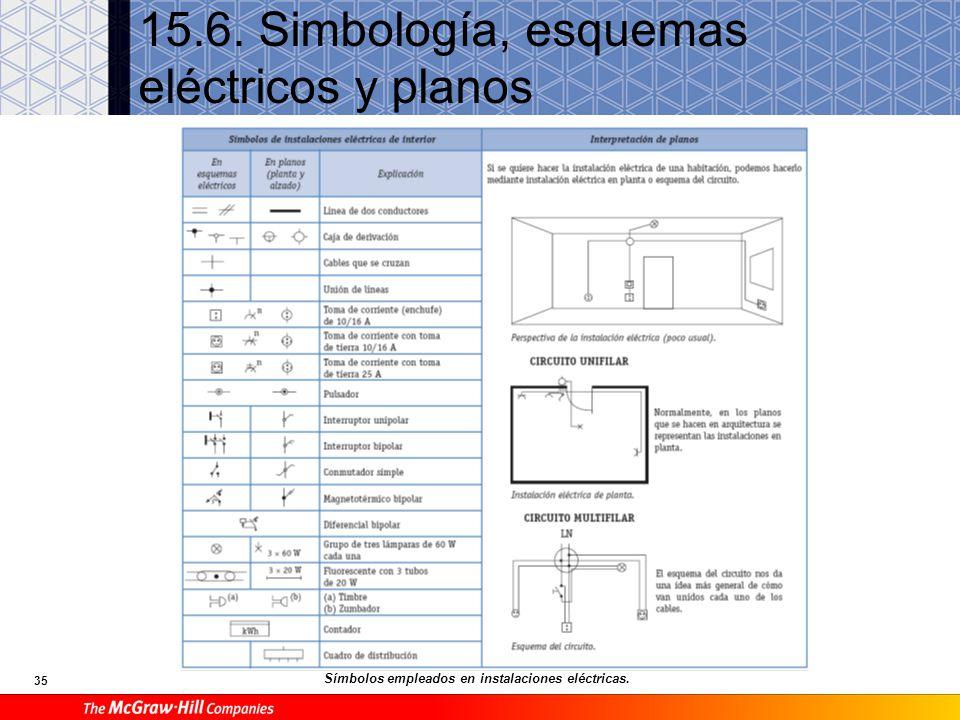 35 15.6. Simbología, esquemas eléctricos y planos Símbolos empleados en instalaciones eléctricas.