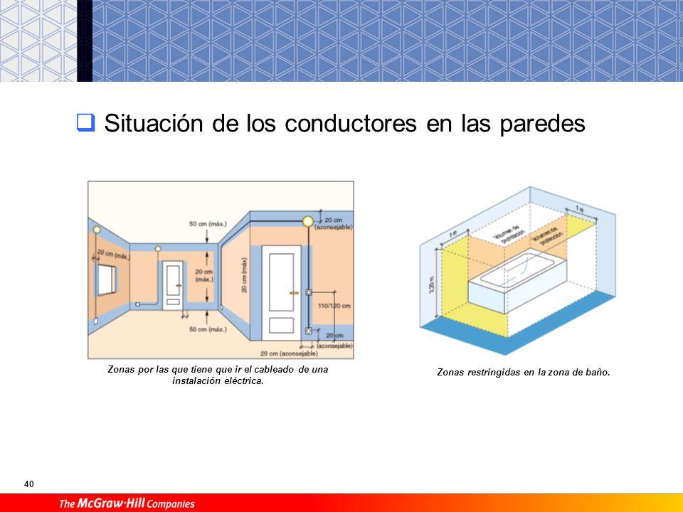 40 Situación de los conductores en las paredes Zonas por las que tiene que ir el cableado de una instalación eléctrica.