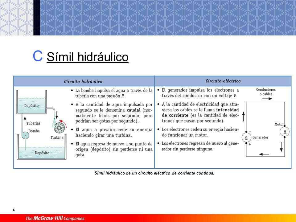 4 C Símil hidráulico Símil hidráulico de un circuito eléctrico de corriente continua.