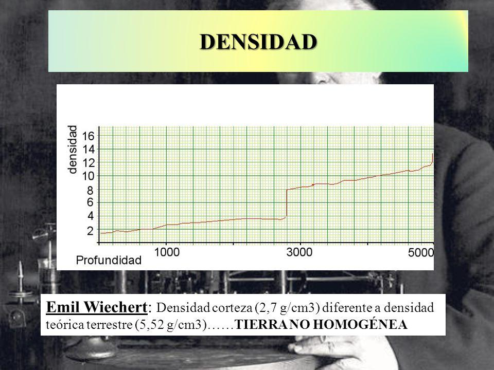 DENSIDAD Emil Wiechert: Densidad corteza (2,7 g/cm3) diferente a densidad teórica terrestre (5,52 g/cm3)……TIERRA NO HOMOGÉNEA