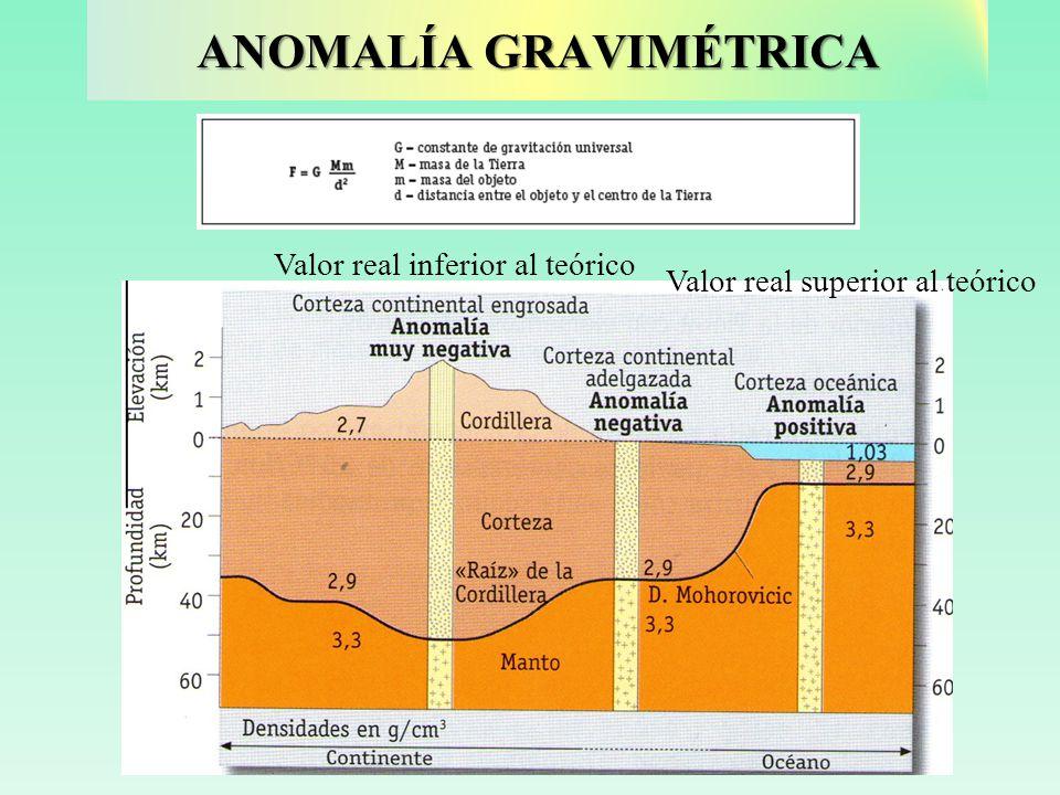 ANOMALÍA GRAVIMÉTRICA Valor real inferior al teórico Valor real superior al teórico