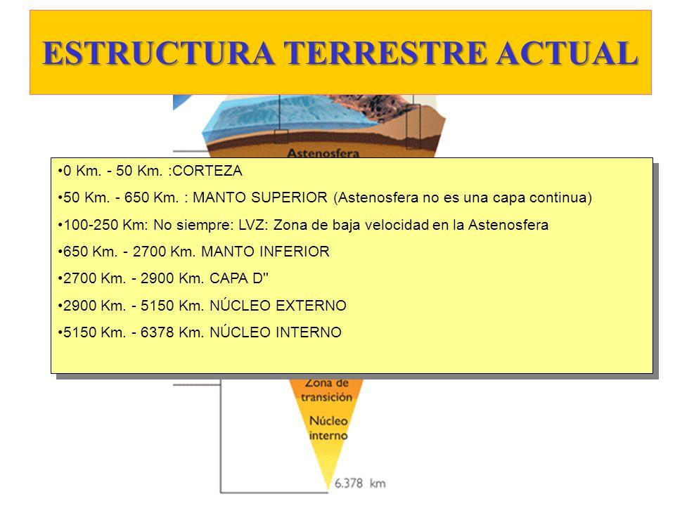 ESTRUCTURA TERRESTRE ACTUAL 0 Km. - 50 Km. :CORTEZA 50 Km. - 650 Km. : MANTO SUPERIOR (Astenosfera no es una capa continua) 100-250 Km: No siempre: LV