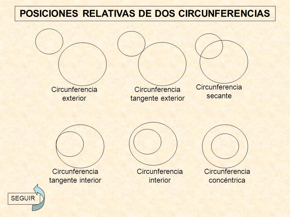 POSICIONES RELATIVAS DE DOS CIRCUNFERENCIAS Circunferencia exterior Circunferencia interior Circunferencia concéntrica Circunferencia tangente interio