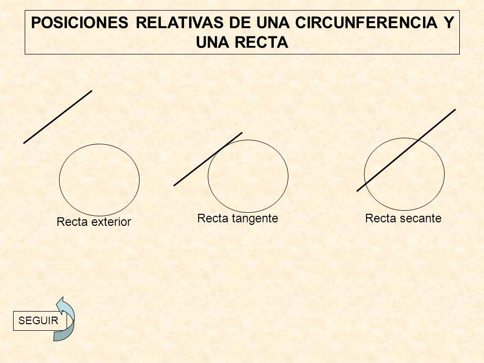 POSICIONES RELATIVAS DE UNA CIRCUNFERENCIA Y UNA RECTA Recta exterior Recta tangenteRecta secante SEGUIR