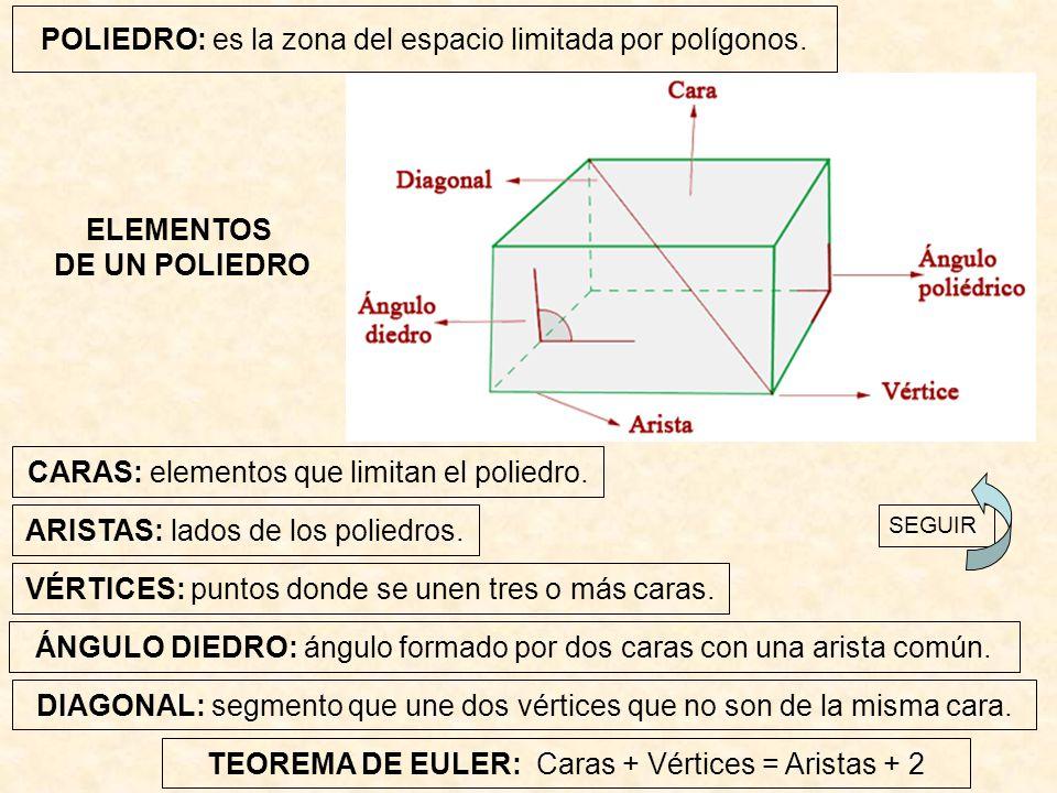 POLIEDRO: es la zona del espacio limitada por polígonos. ELEMENTOS DE UN POLIEDRO CARAS: elementos que limitan el poliedro. ARISTAS: lados de los poli