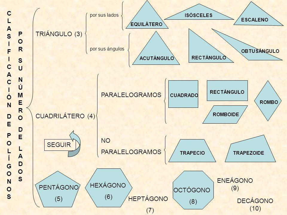 CLASIFICACIÓNDEPOLÍGONOSCLASIFICACIÓNDEPOLÍGONOS PORSUNÚMERODELADOSPORSUNÚMERODELADOS TRIÁNGULO (3) CUADRILÁTERO (4) HEPTÁGONO (7) ENEÁGONO (9) DECÁGO