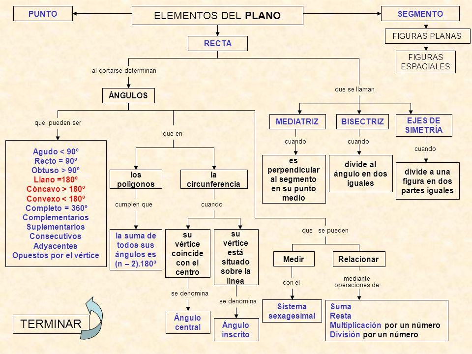 ELEMENTOS DEL PLANO al cortarse determinan FIGURAS PLANAS Agudo < 90º Recto = 90º Obtuso > 90º Llano =180º Cóncavo > 180º Convexo < 180º Completo = 36