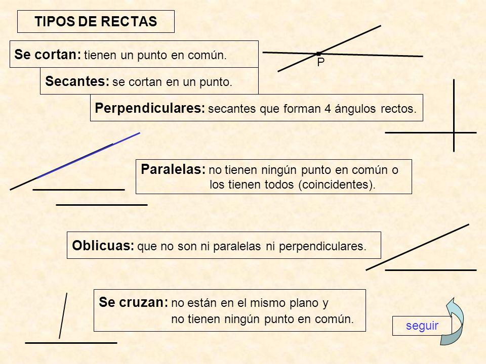 TIPOS DE RECTAS Secantes: se cortan en un punto. Perpendiculares: secantes que forman 4 ángulos rectos. Paralelas: no tienen ningún punto en común o l