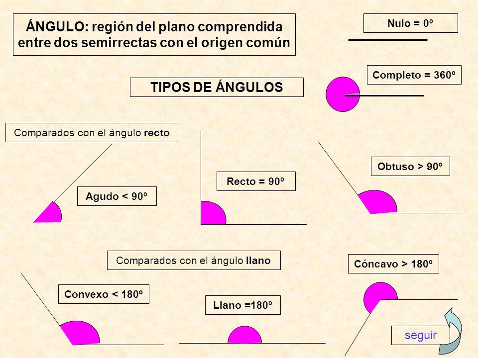 TIPOS DE ÁNGULOS Comparados con el ángulo recto Comparados con el ángulo llano Agudo < 90º Recto = 90º Obtuso > 90º Llano =180º Convexo < 180º Cóncavo