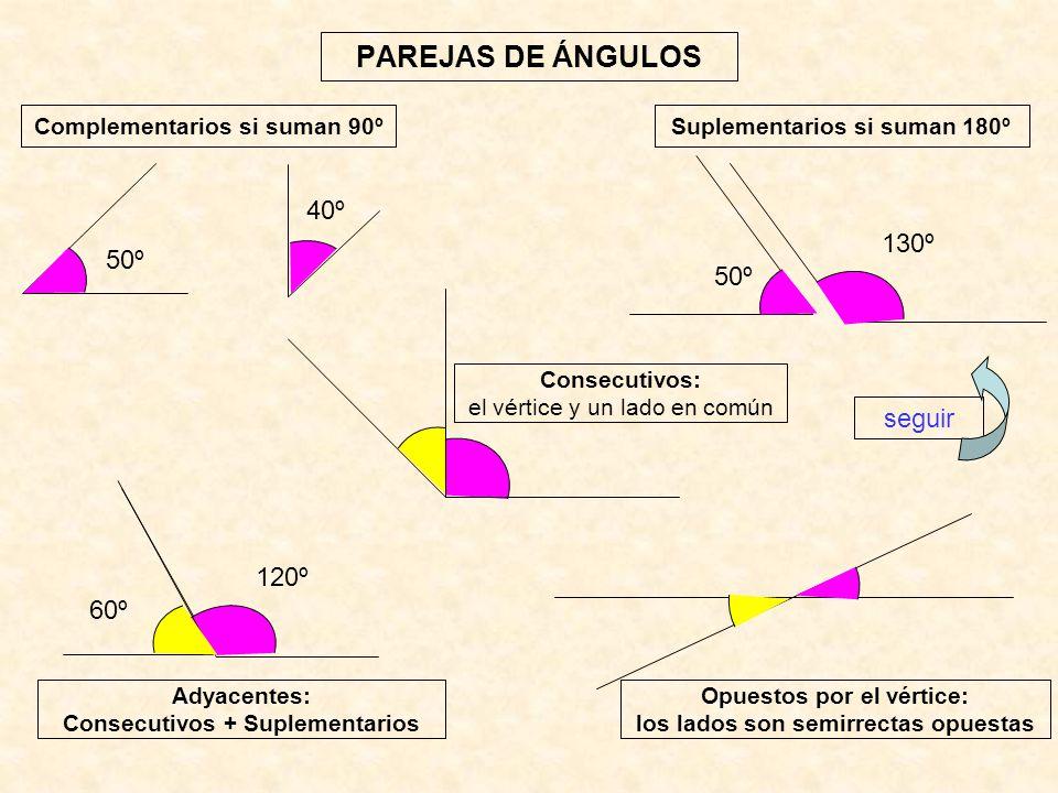 PAREJAS DE ÁNGULOS Complementarios si suman 90º 50º 40º Suplementarios si suman 180º 130º 50º Consecutivos: el vértice y un lado en común 120º 60º Ady