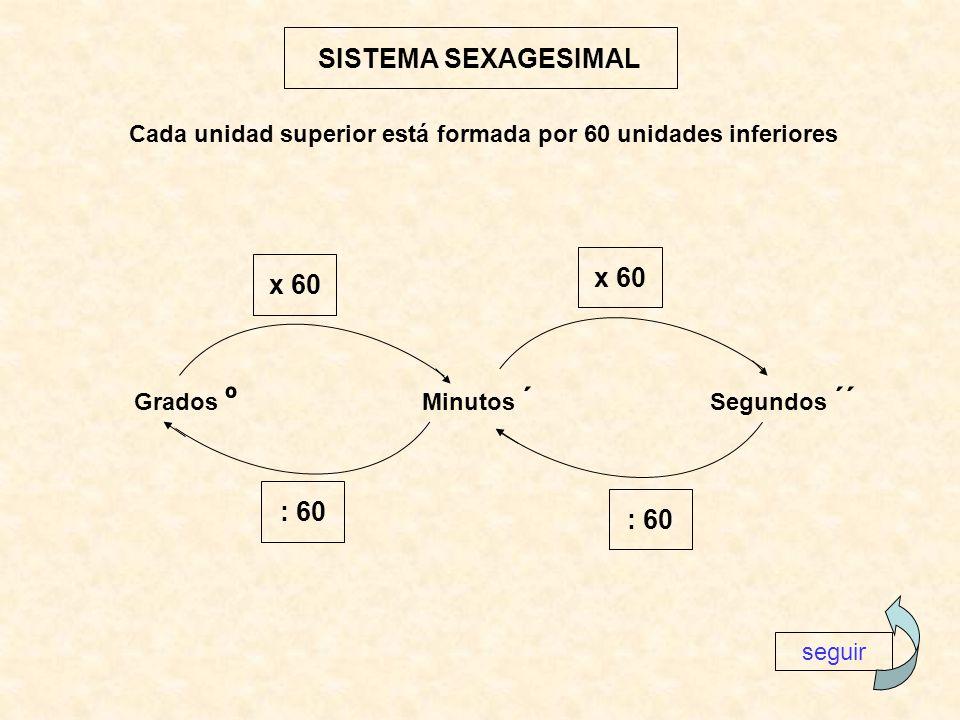 SISTEMA SEXAGESIMAL Cada unidad superior está formada por 60 unidades inferiores Grados º Minutos ´ Segundos ´´ x 60 : 60 seguir