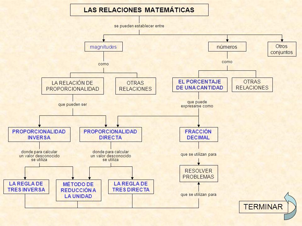 LAS RELACIONES MATEMÁTICAS LA RELACIÓN DE PROPORCIONALIDAD PROPORCIONALIDAD INVERSA TERMINAR magnitudes se pueden establecer entre números Otros conjuntos como que pueden ser como OTRAS RELACIONES EL PORCENTAJE DE UNA CANTIDAD PROPORCIONALIDAD DIRECTA que puede expresarse como FRACCIÓN DECIMAL donde para calcular un valor desconocido se utiliza LA REGLA DE TRES INVERSA MÉTODO DE REDUCCIÓN A LA UNIDAD LA REGLA DE TRES DIRECTA que se utilizan para RESOLVER PROBLEMAS que se utilizan para