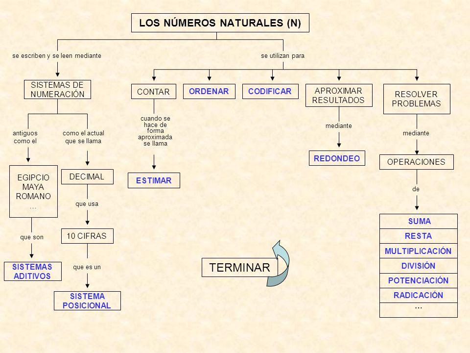 LOS NÚMEROS NATURALES (N) se escriben y se leen mediante SISTEMAS DE NUMERACIÓN como el actual que se llama se utilizan para CONTAR ORDENARCODIFICAR A