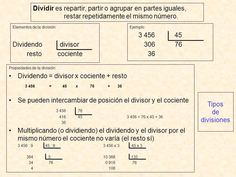 Dividir es repartir, partir o agrupar en partes iguales, restar repetidamente el mismo número. Elementos de la división: Dividendodivisor resto cocien