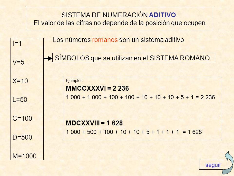 SISTEMA DE NUMERACIÓN ADITIVO: El valor de las cifras no depende de la posición que ocupen I=1 V=5 X=10 L=50 C=100 D=500 M=1000 Los números romanos so