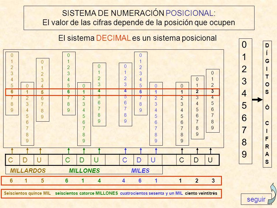 SISTEMA DE NUMERACIÓN POSICIONAL: El valor de las cifras depende de la posición que ocupen 0 1 2 3 4 5 6 7 8 9 El sistema DECIMAL es un sistema posici