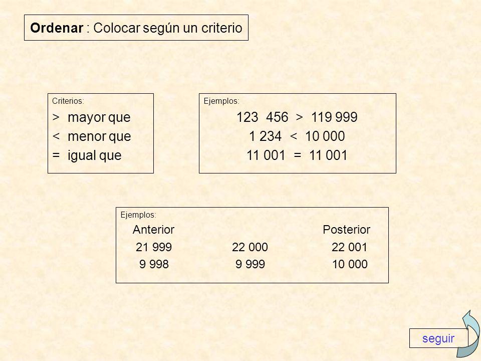 Ordenar : Colocar según un criterio Ejemplos: 123 456 > 119 999 1 234 < 10 000 11 001 = 11 001 Ejemplos: Anterior Posterior 21 999 22 000 22 001 9 998