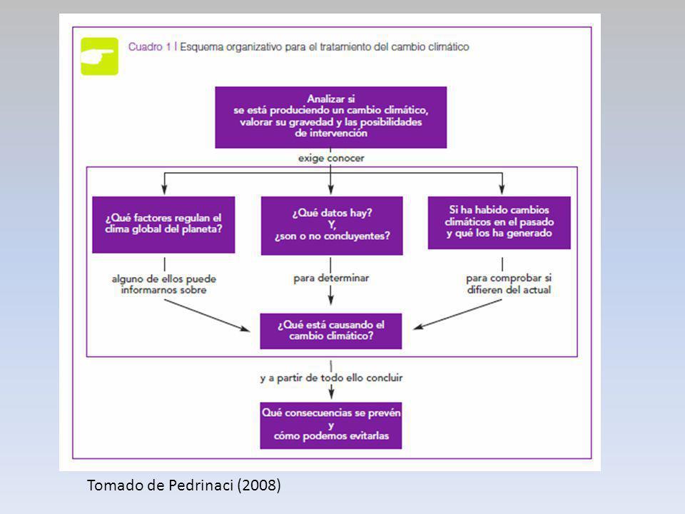Tomado de Pedrinaci (2008)