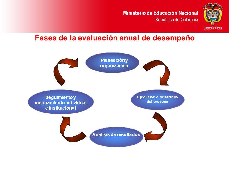 Ministerio de Educación Nacional República de Colombia Planeación y organización Ejecución o desarrollo del proceso Análisis de resultados Seguimiento