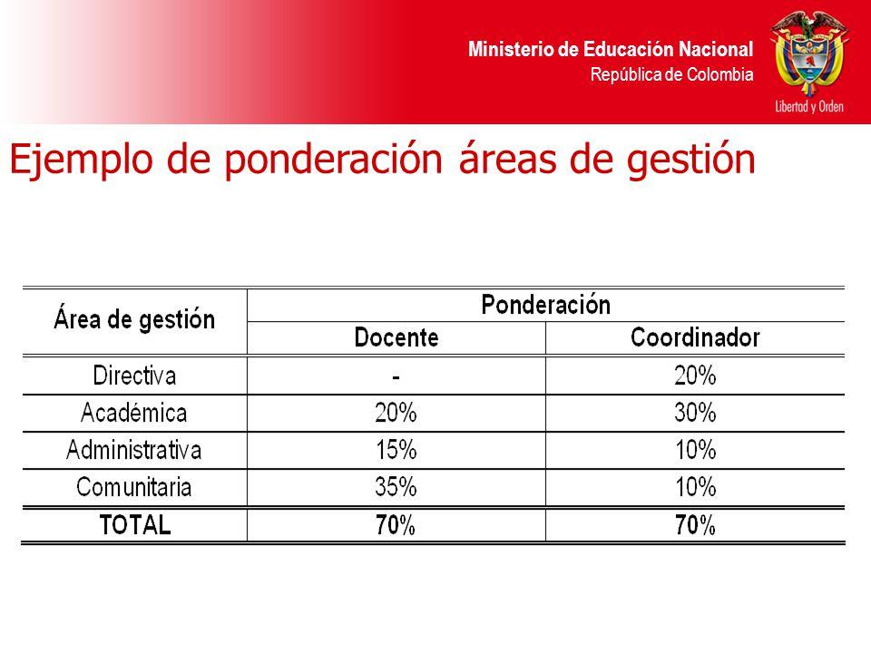 Ministerio de Educación Nacional República de Colombia Ejemplo de ponderación áreas de gestión