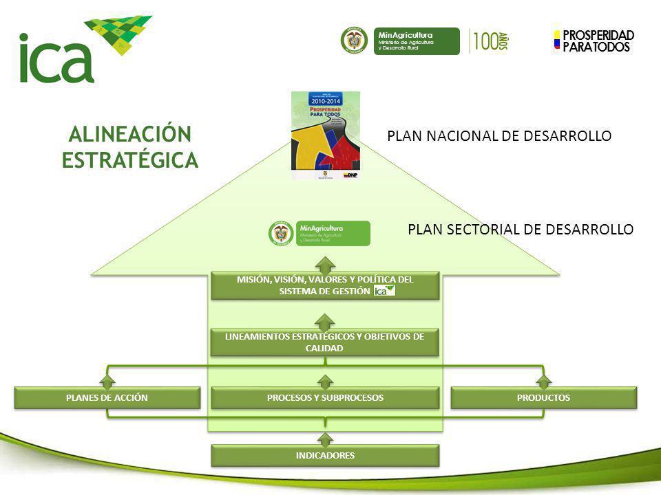 PROSPERIDAD PARA TODOS MinAgricultura Ministerio de Agricultura y Desarrollo Rural MISIÓN, VISIÓN, VALORES Y POLÍTICA DEL SISTEMA DE GESTIÓN LINEAMIEN