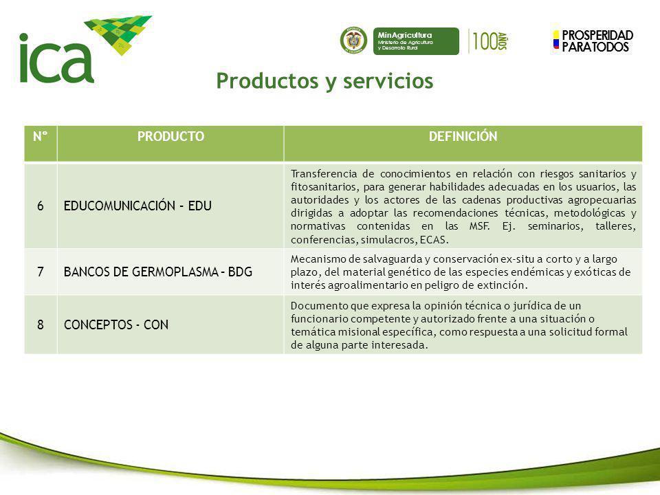 PROSPERIDAD PARA TODOS MinAgricultura Ministerio de Agricultura y Desarrollo Rural N°PRODUCTODEFINICIÓN 6EDUCOMUNICACIÓN – EDU Transferencia de conoci