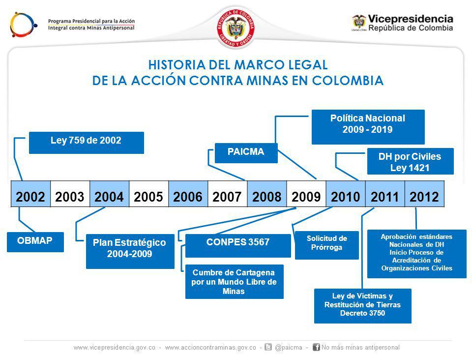 Cumbre de Cartagena por un Mundo Libre de Minas Política Nacional 2009 - 2019 Plan Estratégico 2004-2009 Ley 759 de 2002 20022003200420052006200720082009201020112012 OBMAP PAICMA CONPES 3567 HISTORIA DEL MARCO LEGAL DE LA ACCIÓN CONTRA MINAS EN COLOMBIA DH por Civiles Ley 1421 Ley de Víctimas y Restitución de Tierras Decreto 3750 Solicitud de Prórroga Aprobación estándares Nacionales de DH Inicio Proceso de Acreditación de Organizaciones Civiles