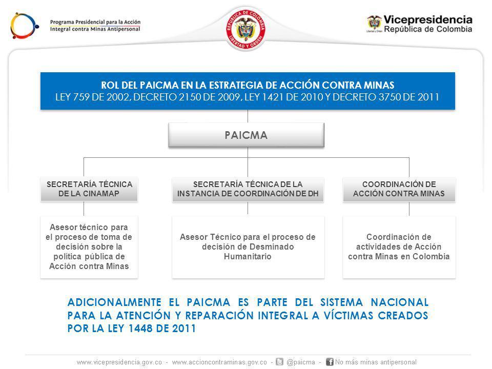 SECRETARÍA TÉCNICA DE LA CINAMAP COORDINACIÓN DE ACCIÓN CONTRA MINAS ROL DEL PAICMA EN LA ESTRATEGIA DE ACCIÓN CONTRA MINAS LEY 759 DE 2002, DECRETO 2150 DE 2009, LEY 1421 DE 2010 Y DECRETO 3750 DE 2011 ROL DEL PAICMA EN LA ESTRATEGIA DE ACCIÓN CONTRA MINAS LEY 759 DE 2002, DECRETO 2150 DE 2009, LEY 1421 DE 2010 Y DECRETO 3750 DE 2011 Asesor técnico para el proceso de toma de decisión sobre la política pública de Acción contra Minas Coordinación de actividades de Acción contra Minas en Colombia PAICMA SECRETARÍA TÉCNICA DE LA INSTANCIA DE COORDINACIÓN DE DH Asesor Técnico para el proceso de decisión de Desminado Humanitario ADICIONALMENTE EL PAICMA ES PARTE DEL SISTEMA NACIONAL PARA LA ATENCIÓN Y REPARACIÓN INTEGRAL A VÍCTIMAS CREADOS POR LA LEY 1448 DE 2011
