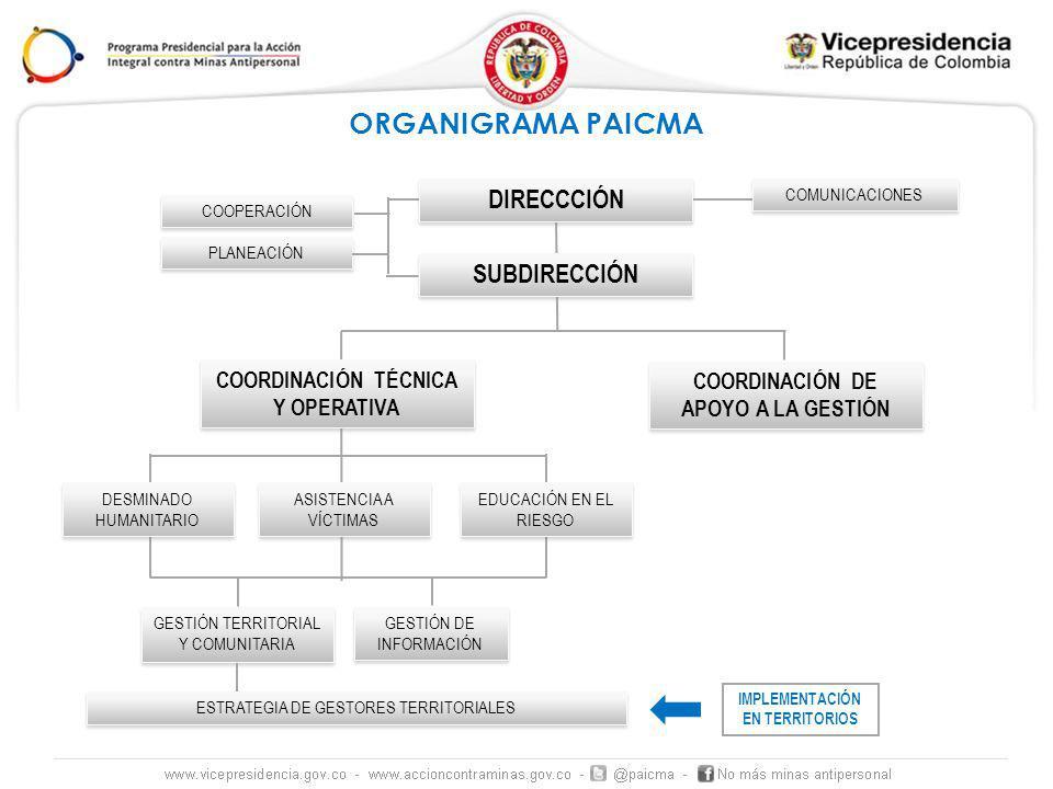 DIRECCCIÓN SUBDIRECCIÓN PLANEACIÓN COOPERACIÓN COMUNICACIONES COORDINACIÓN TÉCNICA Y OPERATIVA DESMINADO HUMANITARIO COORDINACIÓN DE APOYO A LA GESTIÓN GESTIÓN DE INFORMACIÓN GESTIÓN TERRITORIAL Y COMUNITARIA ASISTENCIA A VÍCTIMAS EDUCACIÓN EN EL RIESGO ORGANIGRAMA PAICMA ESTRATEGIA DE GESTORES TERRITORIALES IMPLEMENTACIÓN EN TERRITORIOS