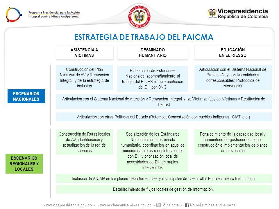 ASISTENCIA A VÍCTIMAS ASISTENCIA A VÍCTIMAS DESMINADO HUMANITARIO DESMINADO HUMANITARIO EDUCACIÓN EN EL RIESGO EDUCACIÓN EN EL RIESGO ESCENARIOS NACIONALES ESCENARIOS REGIONALES Y LOCALES Construcción del Plan Nacional de AV y Reparación Integral, y de la estrategia de inclusión Elaboración de Estándares Nacionales; acompañamiento al trabajo del BIDES e implementación del DH por ONG Articulación con el Sistema Nacional de Prevención y con las entidades corresponsables; Protocolos de Intervención Articulación con el Sistema Nacional de Atención y Reparación Integral a las Víctimas (Ley de Víctimas y Restitución de Tierras) Articulación con otras Políticas del Estado (Retornos, Concertación con pueblos indígenas, CIAT, etc.) Construcción de Rutas locales de AV, identificación y actualización de la red de servicios Socialización de los Estándares Nacionales de Desminado humanitario, coordinación en aquellos municipios sujetos a ser intervenidos con DH y priorización local de necesidades de DH en m/pios intervenidos Fortalecimiento de la capacidad local y comunitaria de gestionar el riesgo, construcción e implementación de planes de prevención Inclusión de AICMA en los planes departamentales y municipales de Desarrollo, Fortalecimiento Institucional Establecimiento de flujos locales de gestión de información.