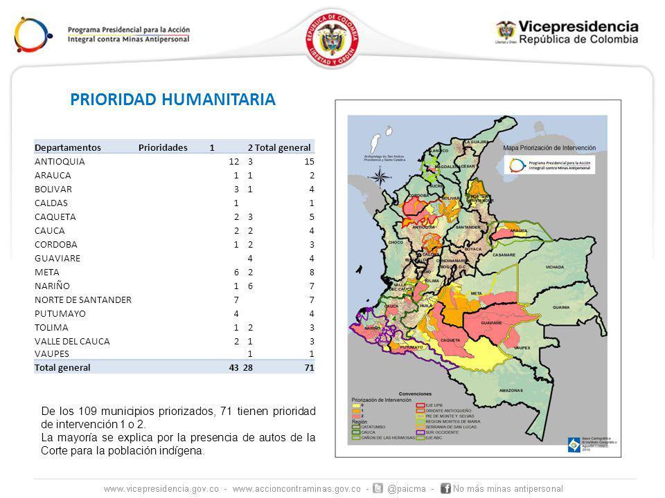 PRIORIDAD HUMANITARIA DepartamentosPrioridades 12Total general ANTIOQUIA12315 ARAUCA112 BOLIVAR314 CALDAS11 CAQUETA235 CAUCA224 CORDOBA123 GUAVIARE44 META628 NARIÑO167 NORTE DE SANTANDER77 PUTUMAYO44 TOLIMA123 VALLE DEL CAUCA213 VAUPES11 Total general432871 De los 109 municipios priorizados, 71 tienen prioridad de intervención 1 o 2.