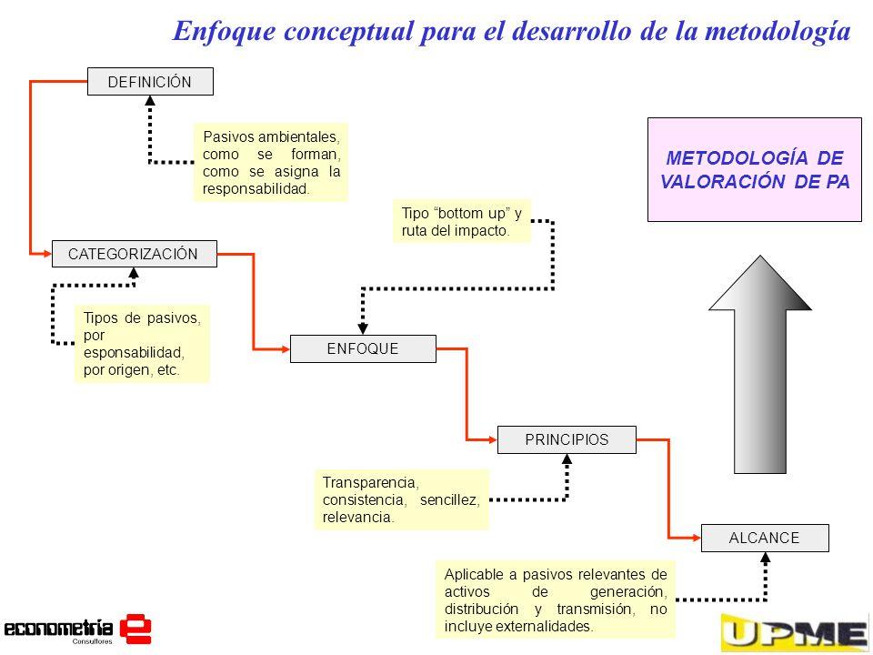 Enfoque conceptual para el desarrollo de la metodología DEFINICIÓN CATEGORIZACIÓN ENFOQUE ALCANCE Pasivos ambientales, como se forman, como se asigna