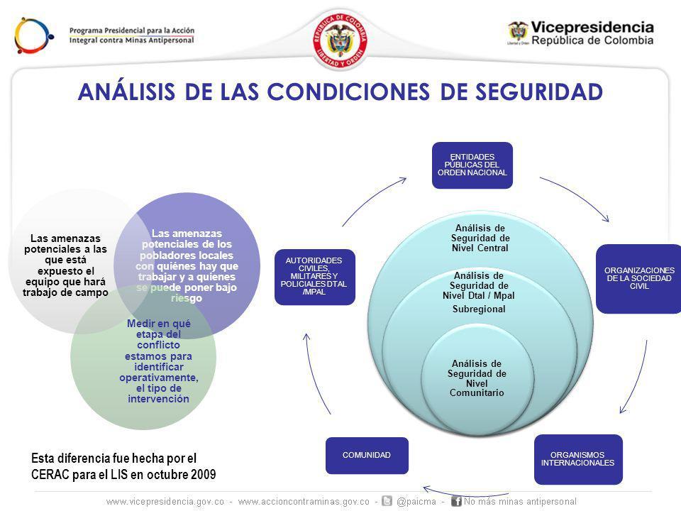 ENTIDADES PÚBLICAS DEL ORDEN NACIONAL ORGANIZACIONES DE LA SOCIEDAD CIVIL ORGANISMOS INTERNACIONALES COMUNIDAD AUTORIDADES CIVILES, MILITARES Y POLICIALES DTAL /MPAL ANÁLISIS DE LAS CONDICIONES DE SEGURIDAD Las amenazas potenciales de los pobladores locales con quiénes hay que trabajar y a quienes se puede poner bajo riesgo Medir en qué etapa del conflicto estamos para identificar operativamente, el tipo de intervención Las amenazas potenciales a las que está expuesto el equipo que hará trabajo de campo Esta diferencia fue hecha por el CERAC para el LIS en octubre 2009 Análisis de Seguridad de Nivel Central Análisis de Seguridad de Nivel Dtal / Mpal Subregional Análisis de Seguridad de Nivel Comunitario