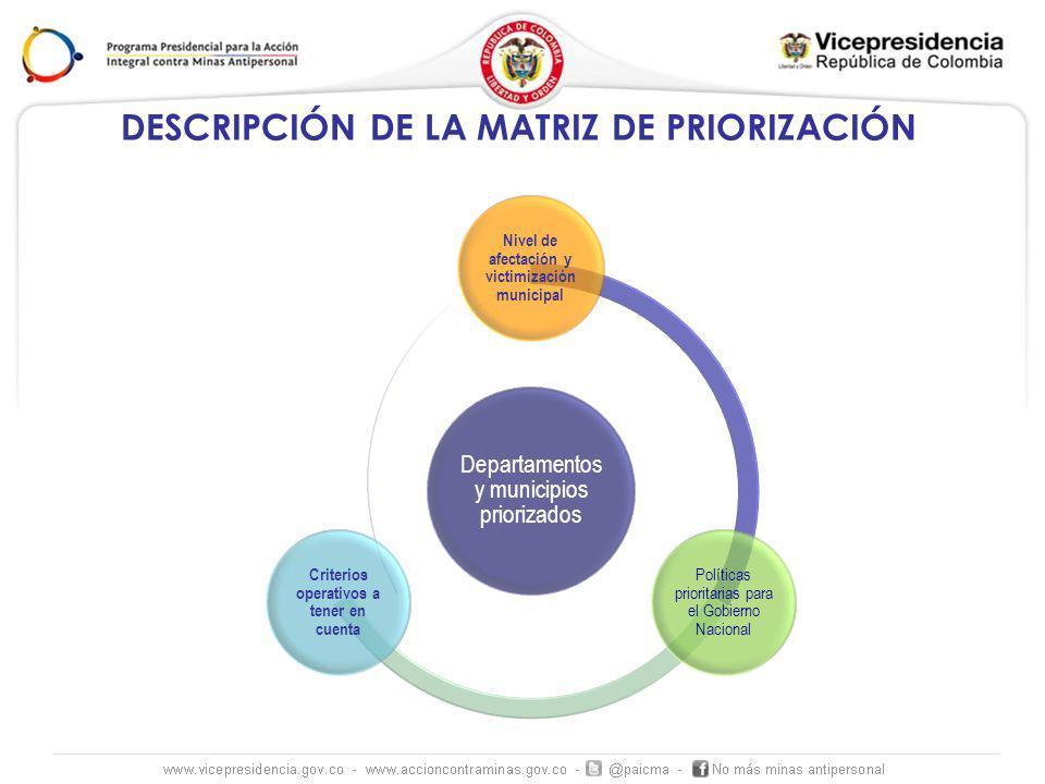 DESCRIPCIÓN DE LA MATRIZ DE PRIORIZACIÓN Departamentos y municipios priorizados Nivel de afectación y victimización municipal Políticas prioritarias para el Gobierno Nacional Criterios operativos a tener en cuenta