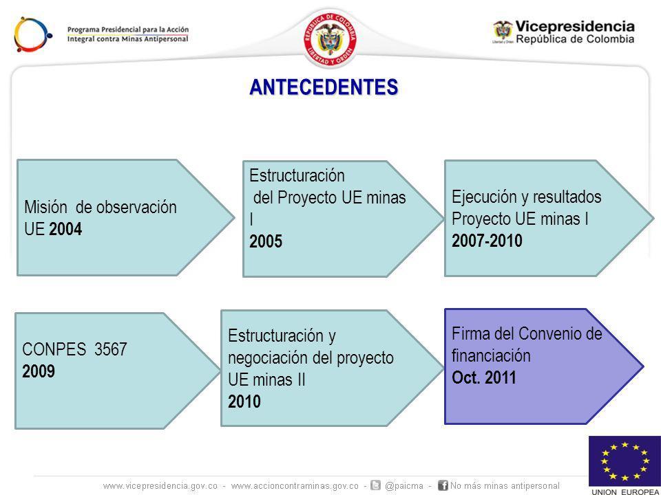 ANTECEDENTES Misión de observación UE 2004 Estructuración del Proyecto UE minas I 2005 Ejecución y resultados Proyecto UE minas I 2007-2010 CONPES 3567 2009 Estructuración y negociación del proyecto UE minas II 2010 Firma del Convenio de financiación Oct.