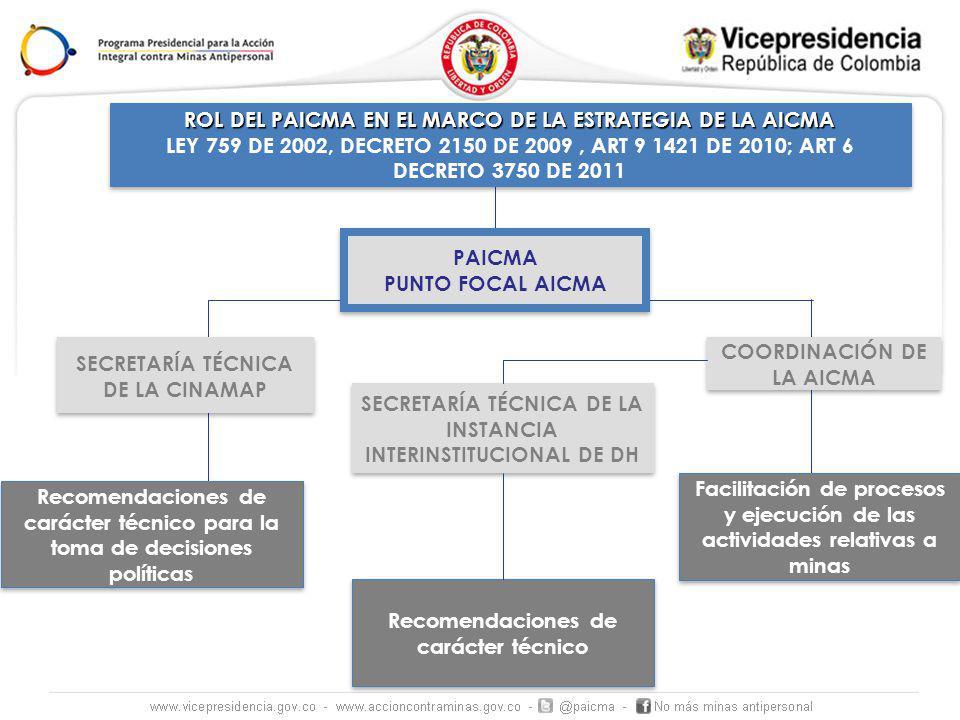 ASISTENCIA A VÍCTIMAS DESMINADO HUMANITARIO EDUCACIÓN EN EL RIESGO ESCENARIOS NACIONALES ESCENARIOS REGIONALES Y LOCALES Construcción del Plan Nacional de AV y Reparación Integral, y de la estrategia de inclusión Elaboración de Estándares Nacionales; acompañamiento al trabajo del BIDES e implementación del DH por ONG Articulación con el Sistema Nacional de Prevención y con las entidades corresponsables; Protocolos de Intervención Articulación con el Sistema Nacional de Atención y Reparación Integral a las Víctimas (Ley de Víctimas y Restitución de Tierras) Articulación con otras Políticas del Estado (Retornos, Concertación con pueblos indígenas, CIAT, etc.) Construcción de Rutas locales de AV, identificación y actualización de la red de servicios Socialización de los Estándares Nacionales de Desminado humanitario, coordinación en aquellos municipios sujetos a ser intervenidos con DH y priorización local de necesidades de DH en m/pios intervenidos Fortalecimiento de la capacidad local y comunitaria de gestionar el riesgo, construcción e implementación de planes de prevención Inclusión de AICMA en los planes departamentales y municipales de Desarrollo, Fortalecimiento Institucional Establecimiento de flujos locales de gestión de información.