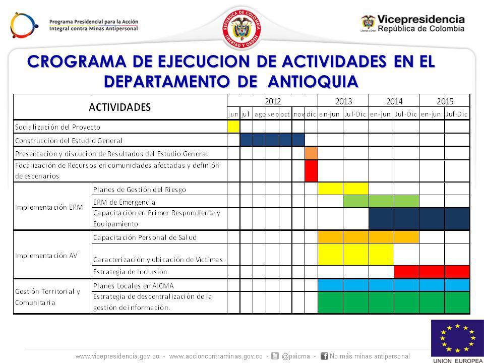 CROGRAMA DE EJECUCION DE ACTIVIDADES EN EL DEPARTAMENTO DE ANTIOQUIA