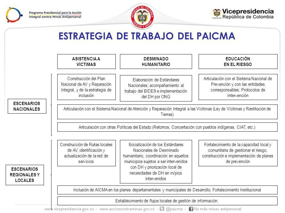 ESCENARIOS DE COORDINACIÓN ESCENARIOPERIODICIDADOBJETIVO Mesa Nacional de Acción Integral contra Minas Antipersonal 3 anualesSocialización de avances en la implementación de la Acción Integral contra Minas Antipersonal en Colombia Mesas Subregionales de Acción Integral contra Minas Antipersonal 2 anuales por Subregión Definición de planes de acción por zona, que resulten en el establecimiento de redes de trabajo en ERM y DH y redes de AIV Comités de Justicia Transicional Comités Dtales de AICMA Mesas de Coordinación subregional