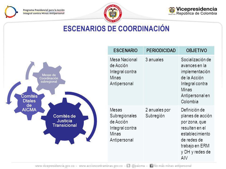 El proyecto se enfoca en 12 departamentos El proyecto se enfoca en 12 departamentos: Antioquía, Arauca, Bolívar, Cauca, Caquetá, Córdoba, Meta, Nariño, Norte de Santander, Putumayo, Santander, Tolima.