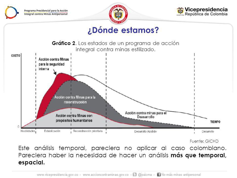 ¿Dónde estamos. Este análisis temporal, pareciera no aplicar al caso colombiano.