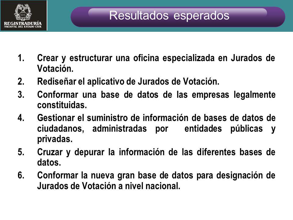 1.Crear y estructurar una oficina especializada en Jurados de Votación. 2.Rediseñar el aplicativo de Jurados de Votación. 3.Conformar una base de dato