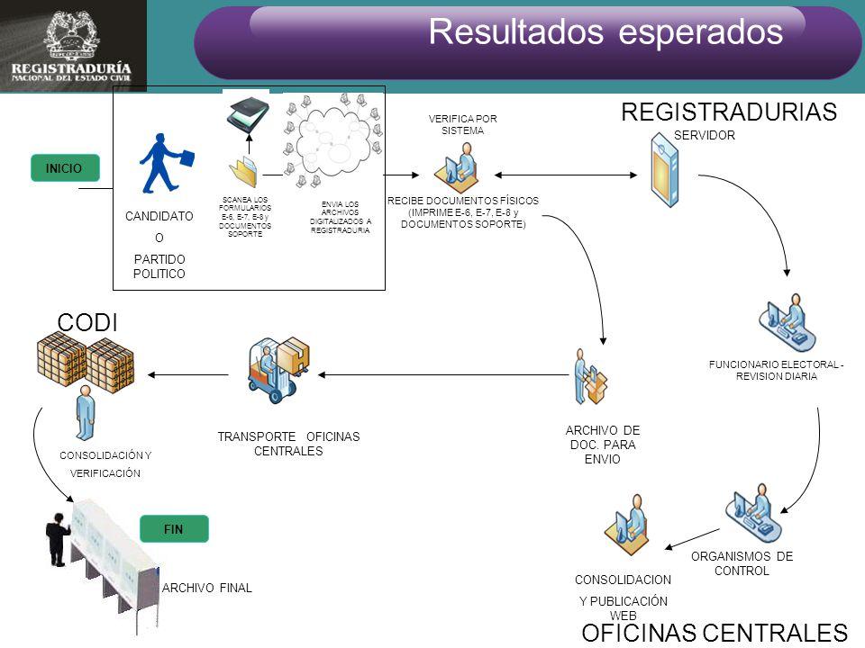INICIO FIN CANDIDATO O PARTIDO POLITICO RECIBE DOCUMENTOS FÍSICOS (IMPRIME E-6, E-7, E-8 y DOCUMENTOS SOPORTE) TRANSPORTE OFICINAS CENTRALES CONSOLIDA