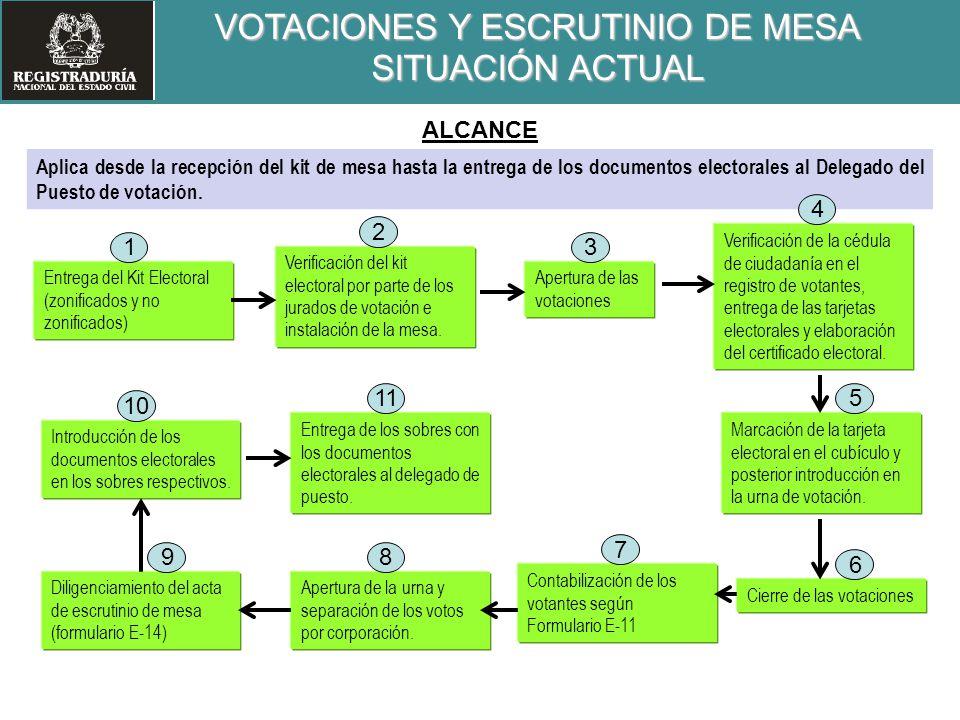 Entrega del Kit Electoral (zonificados y no zonificados) Verificación de la cédula de ciudadanía en el registro de votantes, entrega de las tarjetas e